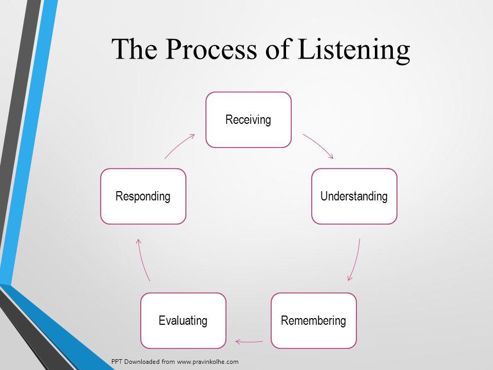 The Process of Listening ReceivingUnderstandingRememberingEvaluatingResponding PPT Downloaded from www.pravinkolhe.com