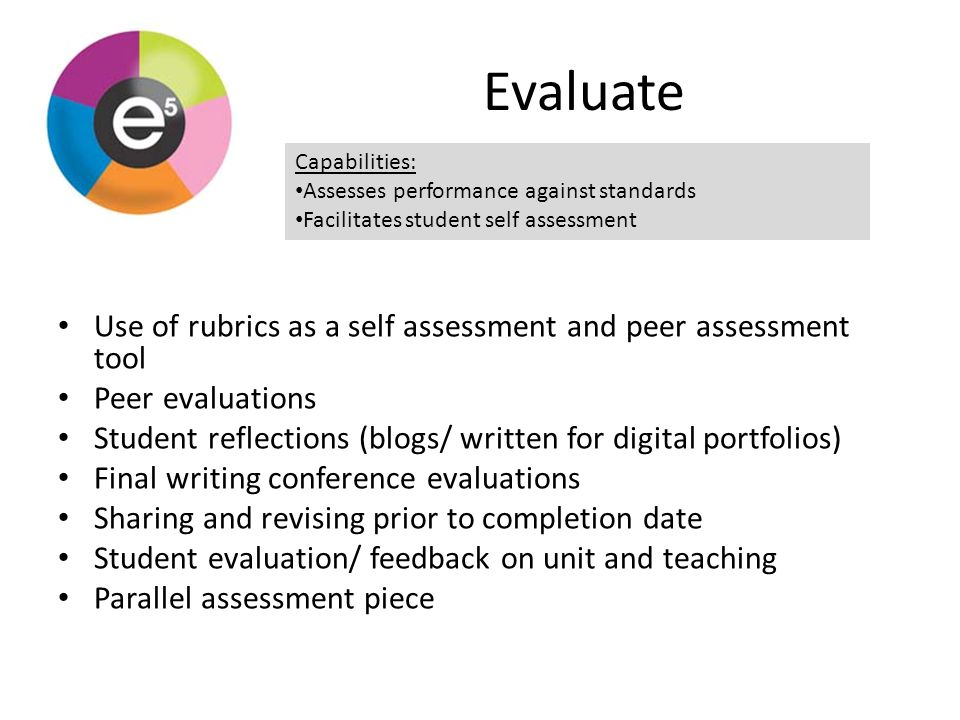 Evaluate Use of rubrics as a self assessment and peer assessment tool Peer evaluations Student reflections (blogs/ written for digital portfolios) Final writing conference evaluations Sharing and revising prior to completion date Student evaluation/ feedback on unit and teaching Parallel assessment piece Capabilities: Assesses performance against standards Facilitates student self assessment