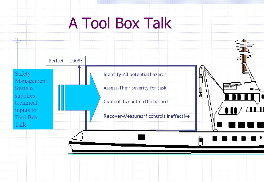 A Tool Box Talk Perfect = 100% 0 Identify-All potential hazards Assess-Their severity for task Control-To contain the hazard Recover-Measures if controls ineffective Safety Management System supplies technical inputs to Tool Box Talk