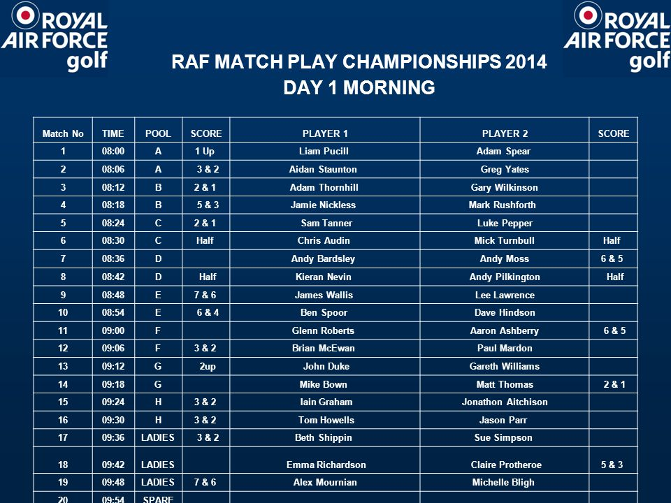 RAF MATCH PLAY CHAMPIONSHIP 2014 DAY 1 AFTERNOON Match NoTIMEPOOLSCOREPLAYER 1PLAYER 2SCORE 2113:00A 5 & 4Aidan Staunton Adam Spear 2213:06AHalf Liam PucillGreg Yates Half 2313:12B Gary WilkinsonMark Rushforth 2 Up 2413:18B Half Adam ThornhillJamie Nickless Half 2513:24C Chris AudinLuke Pepper 3 & 1 2613:30C4 & 2 Sam TannerMick Turnbull 2713:36D Andy BardsleyKieran Nevin 6 & 4 2813:42D4 & 3 Andy MossAndy Pilkington 2913:48E 5 & 4 Ben SpoorLee Lawrence 3013:54E 2 & 1James Wallis Dave Hindson 3114:00F Paul Mardon Aaron Ashberry 2 & 1 3214:06F 2 & 1 Brian McEwan Glen Roberts 3314:12G Mike BownGareth Williams 1 up 3414:18G John Duke Matt Thomas3 & 1 3514:24H 3 & 2 Tom HowellsJonathon Aitchison 3614:30H A/S Iain GrahamJason Parr A/S 3714:36LADIES 6 & 4Beth Shippin Emma Richardson 3814:42LADIES Sue Simpson Claire Protheroe 5 & 3 3914:48LADIES Michelle BurgessMichelle Bligh 2 & 1 4014:54SPARE