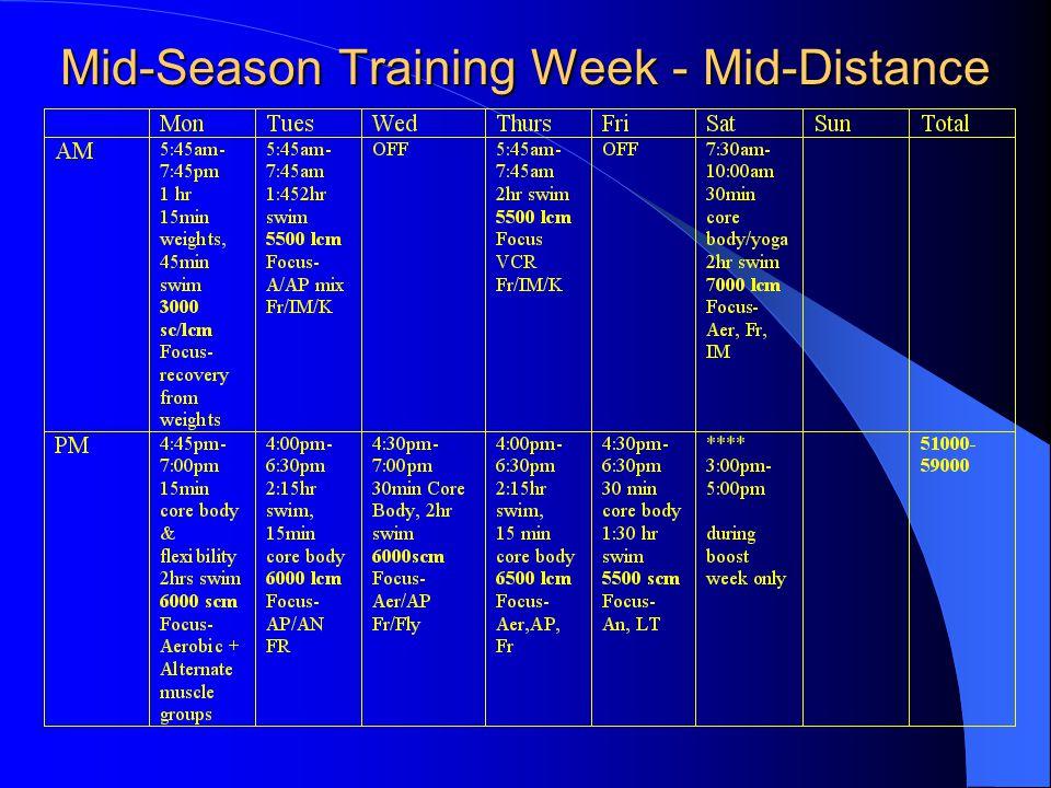 Mid-Season Training Week - Mid-Distance