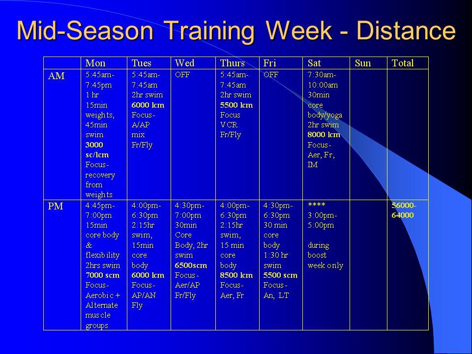 Mid-Season Training Week - Distance