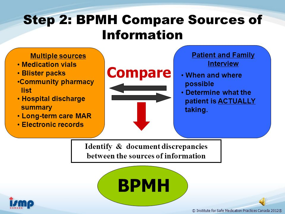 © Institute for Safe Medication Practices Canada 2012® BPMH Interview: A Systematic Process (continued) Obtain community pharmacy information.