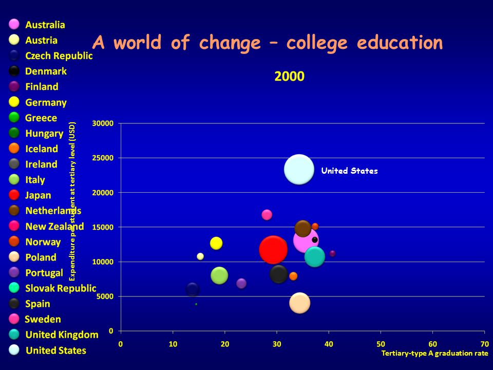 Expenditure per student at tertiary level (USD) Tertiary-type A graduation rate A world of change – college education United States