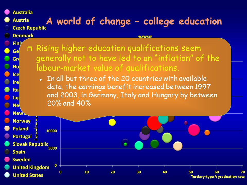 Expenditure per student at tertiary level (USD) Tertiary-type A graduation rate A world of change – college education Finland United States r Rising higher education qualifications seem generally not to have led to an inflation of the labour-market value of qualifications.