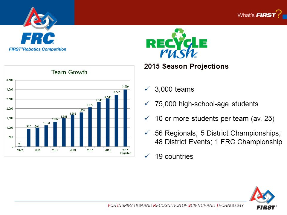 F OR I NSPIRATION AND R ECOGNITION OF S CIENCE AND T ECHNOLOGY 2015 Season Projections 3,000 teams 75,000 high-school-age students 10 or more students per team (av.