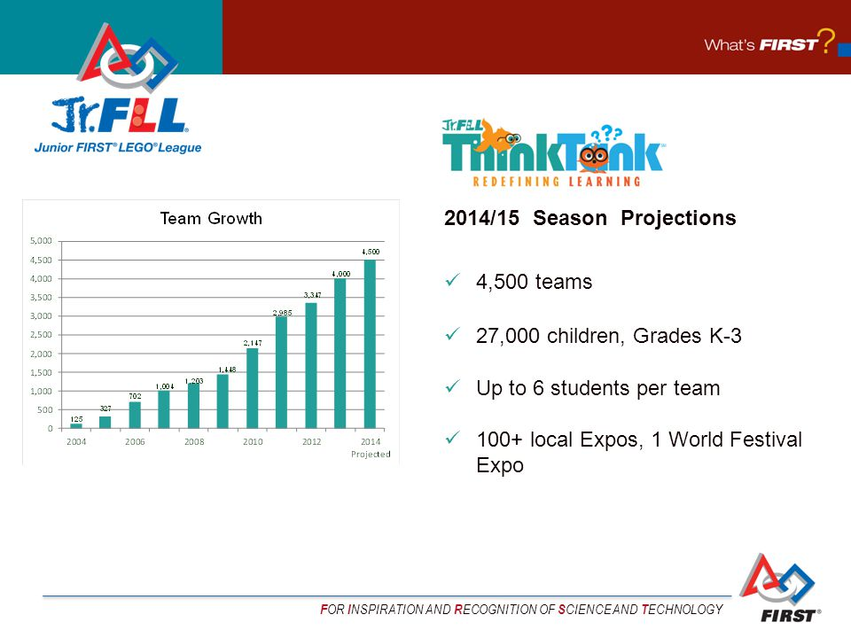 F OR I NSPIRATION AND R ECOGNITION OF S CIENCE AND T ECHNOLOGY 2014/15 Season Projections 4,500 teams 27,000 children, Grades K-3 Up to 6 students per