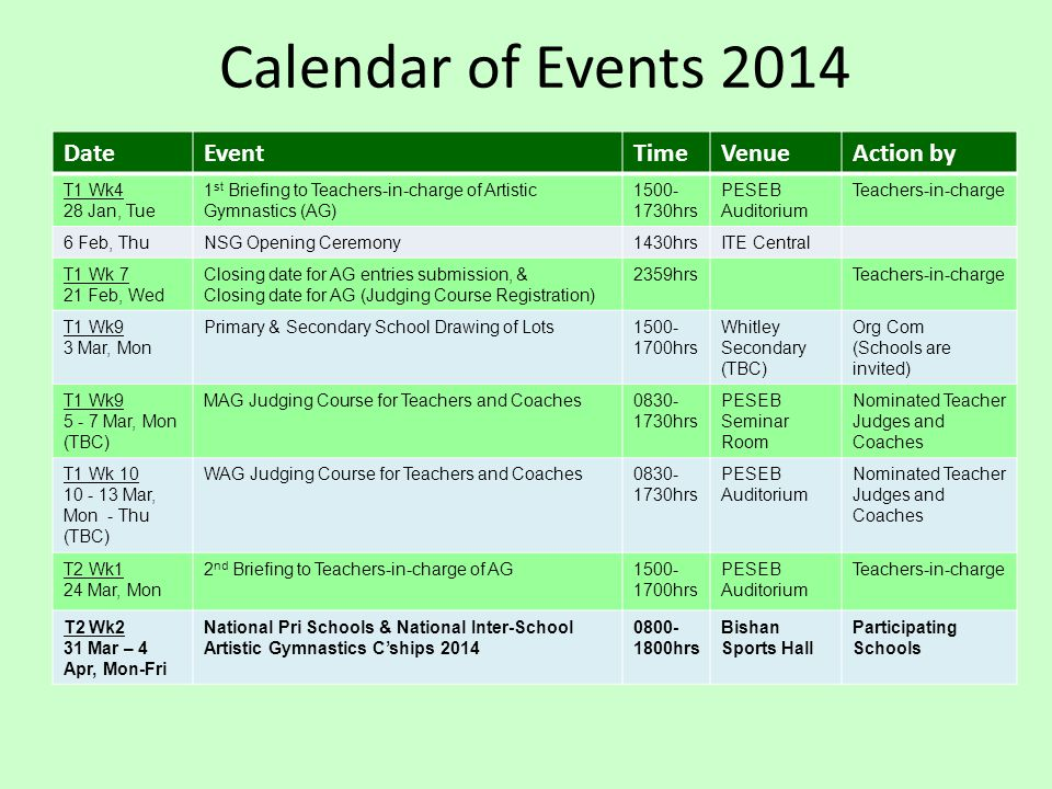 Calendar of Events 2014 DateEventTimeVenueAction by T1 Wk4 28 Jan, Tue 1 st Briefing to Teachers-in-charge of Artistic Gymnastics (AG) 1500- 1730hrs PESEB Auditorium Teachers-in-charge 6 Feb, ThuNSG Opening Ceremony1430hrsITE Central T1 Wk 7 21 Feb, Wed Closing date for AG entries submission, & Closing date for AG (Judging Course Registration) 2359hrsTeachers-in-charge T1 Wk9 3 Mar, Mon Primary & Secondary School Drawing of Lots1500- 1700hrs Whitley Secondary (TBC) Org Com (Schools are invited) T1 Wk9 5 - 7 Mar, Mon (TBC) MAG Judging Course for Teachers and Coaches0830- 1730hrs PESEB Seminar Room Nominated Teacher Judges and Coaches T1 Wk 10 10 - 13 Mar, Mon - Thu (TBC) WAG Judging Course for Teachers and Coaches0830- 1730hrs PESEB Auditorium Nominated Teacher Judges and Coaches T2 Wk1 24 Mar, Mon 2 nd Briefing to Teachers-in-charge of AG1500- 1700hrs PESEB Auditorium Teachers-in-charge T2 Wk2 31 Mar – 4 Apr, Mon-Fri National Pri Schools & National Inter-School Artistic Gymnastics C'ships 2014 0800- 1800hrs Bishan Sports Hall Participating Schools