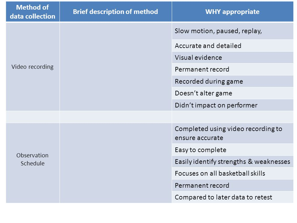 Method of data collection Brief description of methodWHY appropriate Video recording Slow motion, paused, replay, Accurate and detailed Visual evidence Permanent record Recorded during game Doesn't alter game Didn't impact on performer Observation Schedule Completed using video recording to ensure accurate Easy to complete Easily identify strengths & weaknesses Focuses on all basketball skills Permanent record Compared to later data to retest