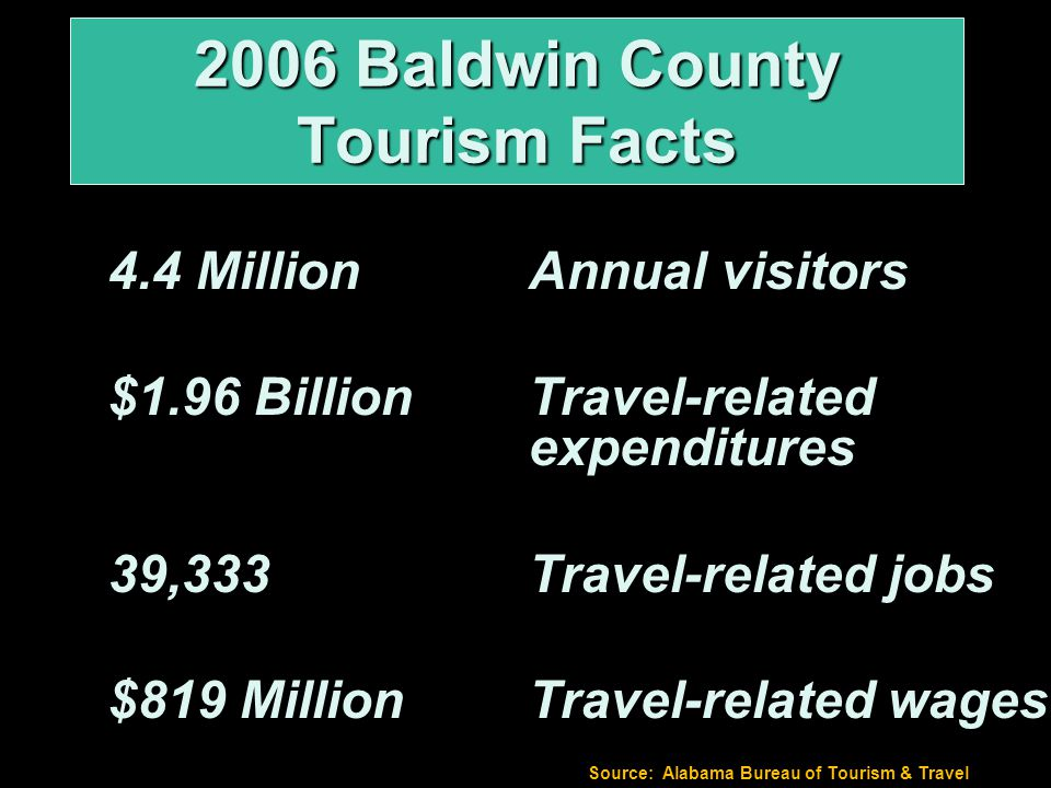 4.4 MillionAnnual visitors $1.96 BillionTravel-related expenditures 39,333Travel-related jobs $819 MillionTravel-related wages 2006 Baldwin County Tourism Facts Source: Alabama Bureau of Tourism & Travel