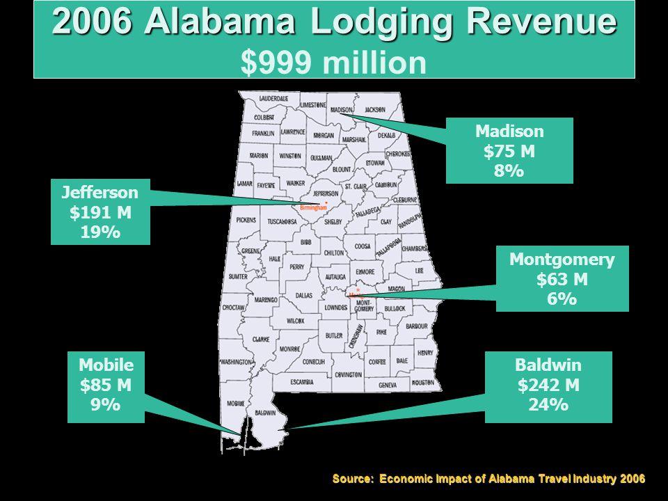 2006 Alabama Lodging Revenue 2006 Alabama Lodging Revenue $999 million Montgomery $63 M 6% Mobile $85 M 9% Madison $75 M 8% Jefferson $191 M 19% Baldwin $242 M 24% Source: Economic Impact of Alabama Travel Industry 2006