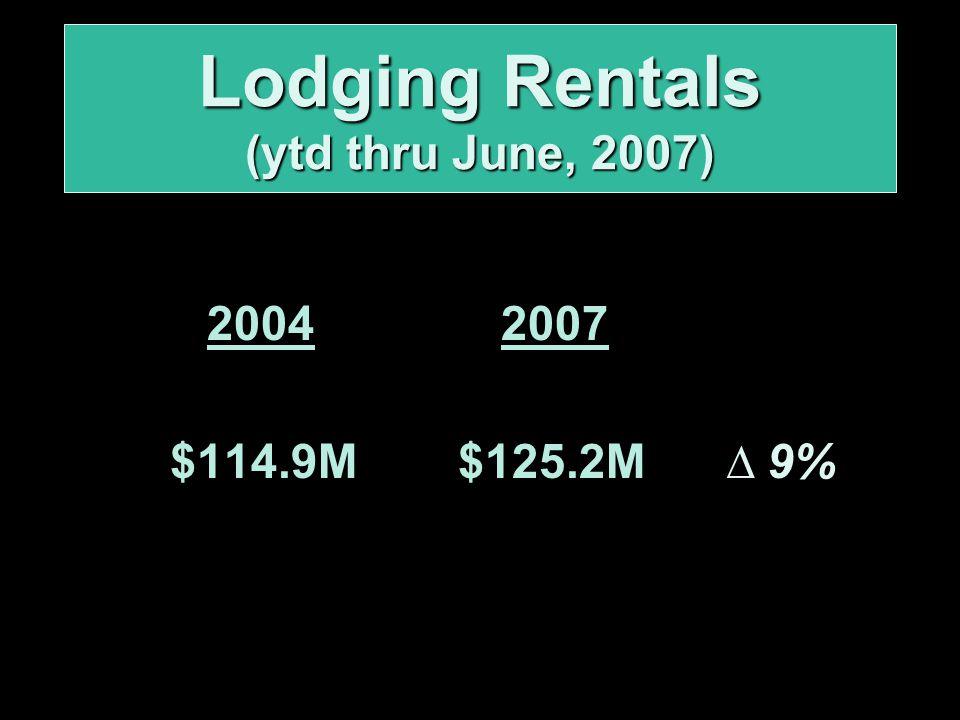 2004 2007 $114.9M$125.2M ∆ 9% Lodging Rentals (ytd thru June, 2007)