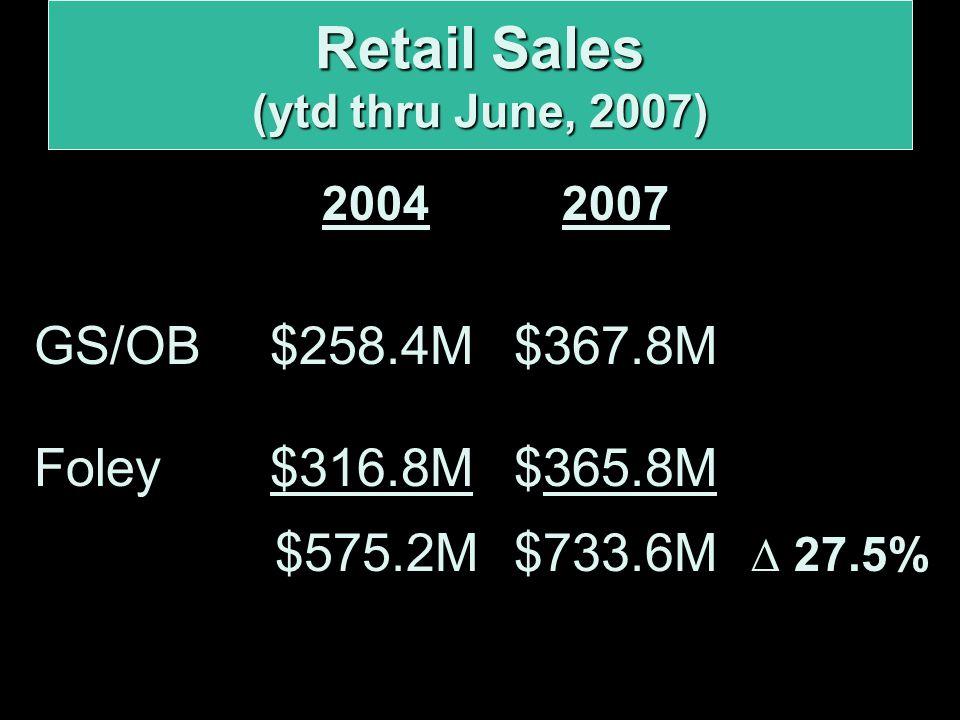 2004 2007 GS/OB $258.4M$367.8M Foley $316.8M$365.8M $575.2M$733.6M ∆ 27.5% Retail Sales (ytd thru June, 2007)