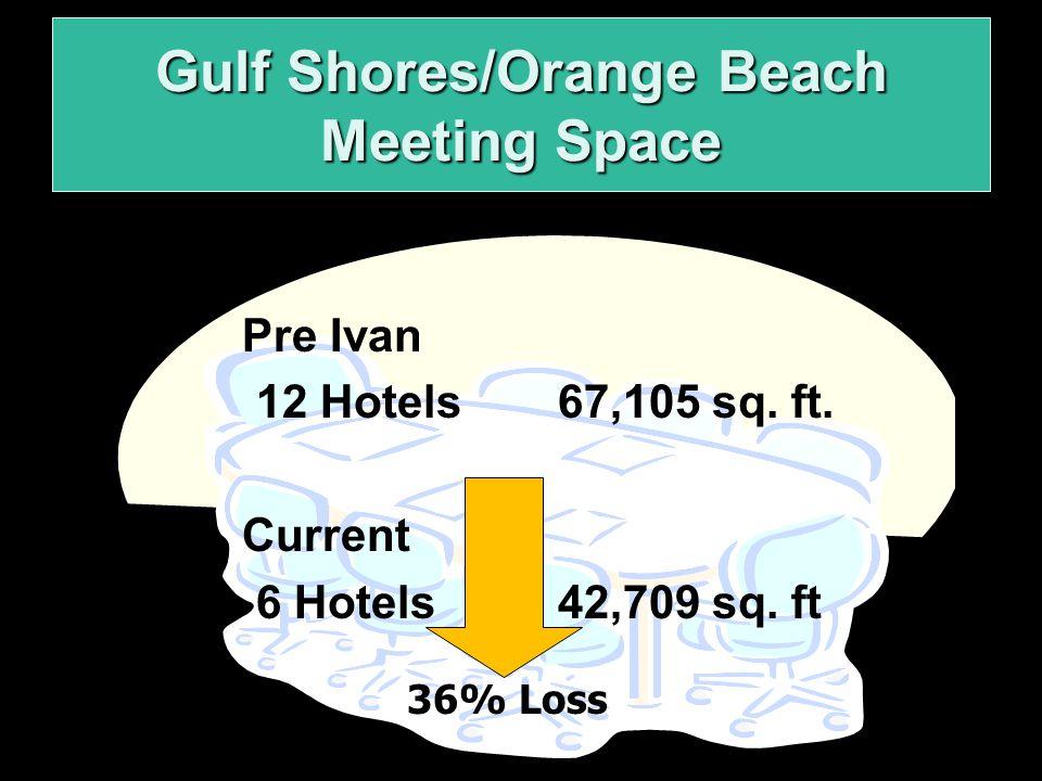Pre Ivan 12 Hotels67,105 sq. ft. Current 6 Hotels42,709 sq.