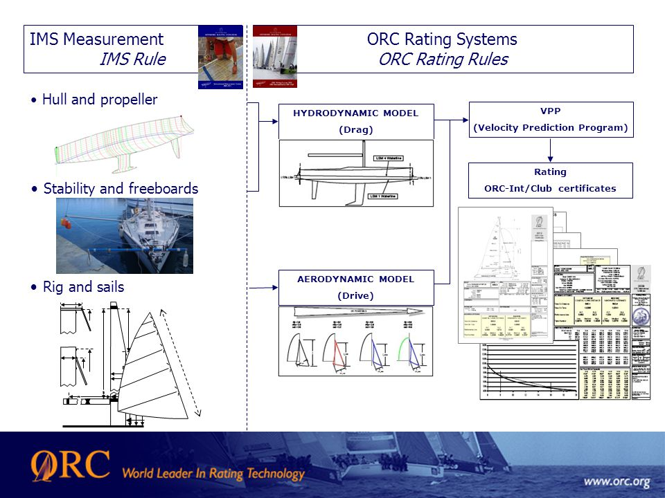 IMS Measurement IMS Rule Rating ORC-Int/Club certificates ORC Rating Systems ORC Rating Rules Hull and propeller AERODYNAMIC MODEL (Drive) HYDRODYNAMIC MODEL (Drag) VPP (Velocity Prediction Program) Stability and freeboards Rig and sails