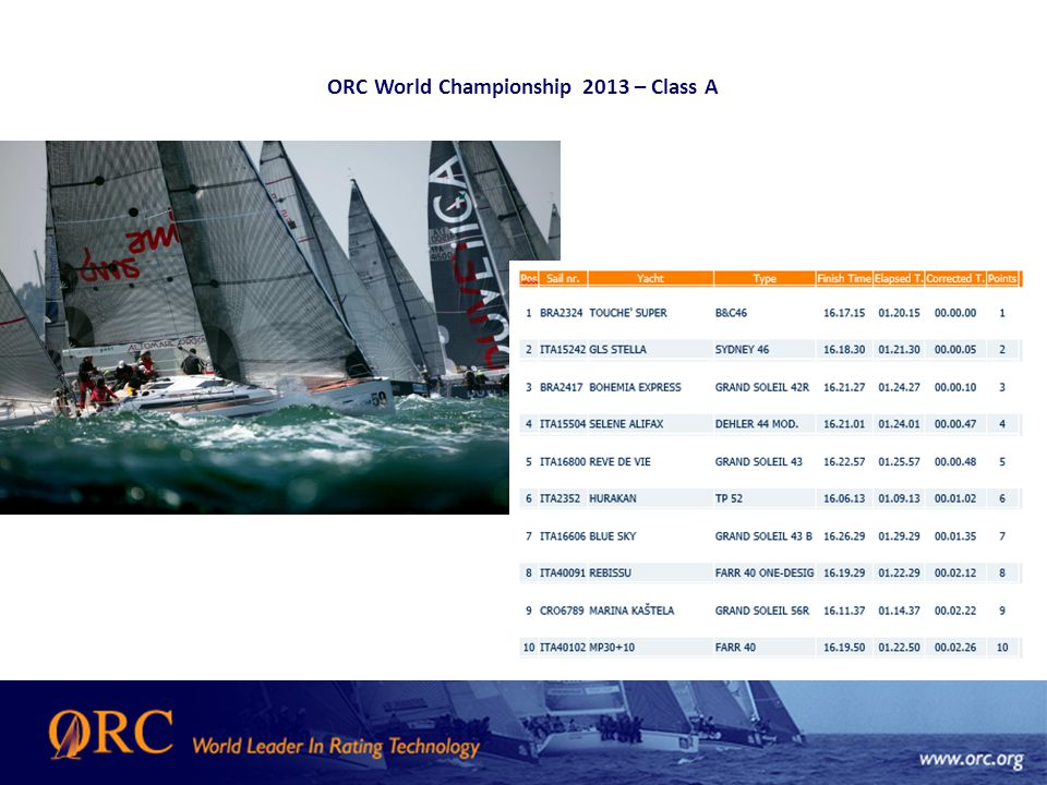 ORC World Championship 2013 – Class A
