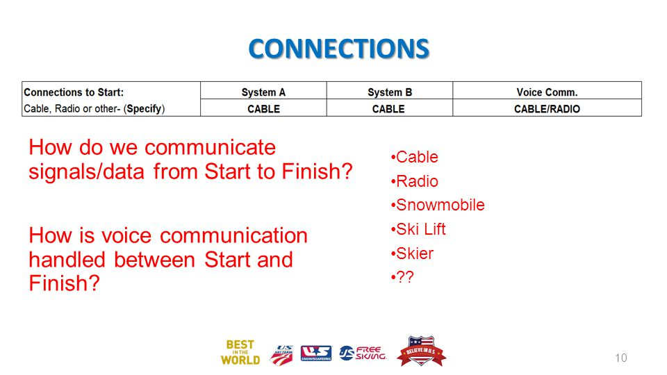 CONNECTIONS How do we communicate signals/data from Start to Finish.