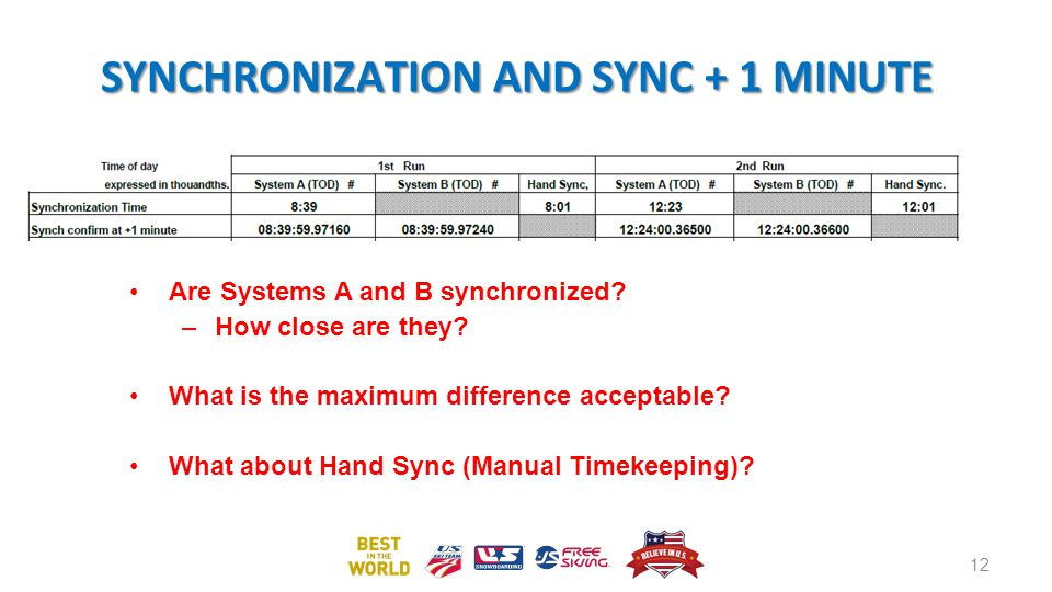 SYNCHRONIZATION AND SYNC + 1 MINUTE Are Systems A and B synchronized.