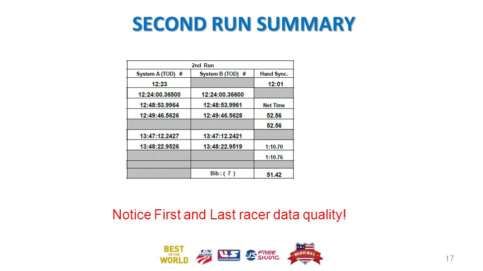 SECOND RUN SUMMARY Notice First and Last racer data quality! 17