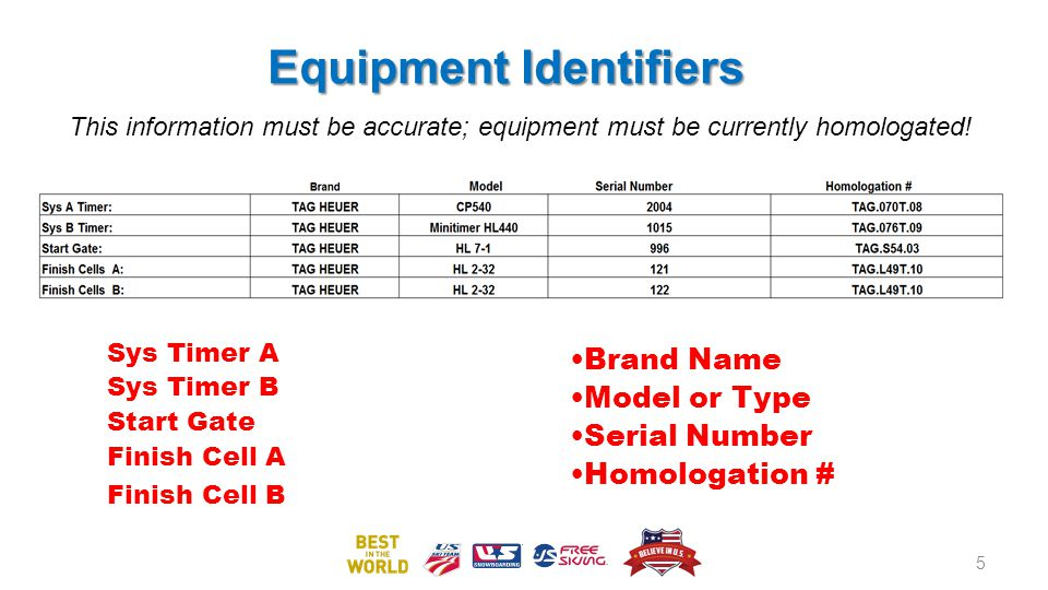 Equipment Identifiers Sys Timer A Sys Timer B Start Gate Finish Cell A Finish Cell B Brand Name Model or Type Serial Number Homologation # 5 This information must be accurate; equipment must be currently homologated!