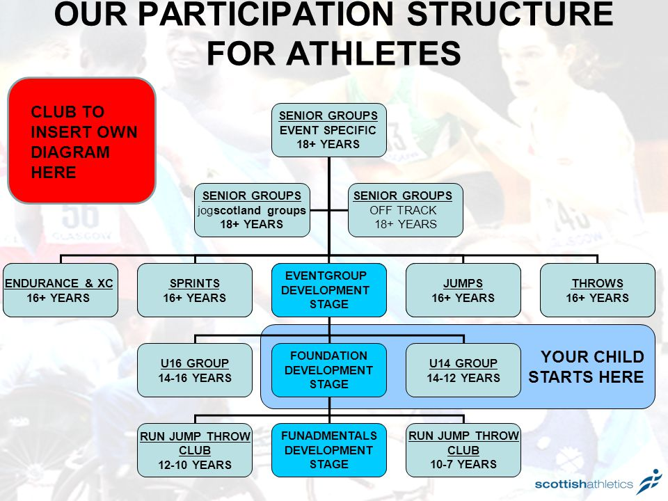 OUR PARTICIPATION STRUCTURE FOR ATHLETES CLUB TO INSERT OWN DIAGRAM HERE YOUR CHILD STARTS HERE SENIOR GROUPS EVENT SPECIFIC 18+ YEARS ENDURANCE & XC 16+ YEARS EVENTGROUP DEVELOPMENT STAGE THROWS 16+ YEARS SPRINTS 16+ YEARS U16 GROUP 14-16 YEARS U14 GROUP 14-12 YEARS FOUNDATION DEVELOPMENT STAGE JUMPS 16+ YEARS RUN JUMP THROW CLUB 12-10 YEARS RUN JUMP THROW CLUB 10-7 YEARS FUNADMENTALS DEVELOPMENT STAGE SENIOR GROUPS OFF TRACK 18+ YEARS SENIOR GROUPS jogscotland groups 18+ YEARS ENDURANCE & XC 16+ YEARS EVENTGROUP DEVELOPMENT STAGE THROWS 16+ YEARS SPRINTS 16+ YEARS JUMPS 16+ YEARS