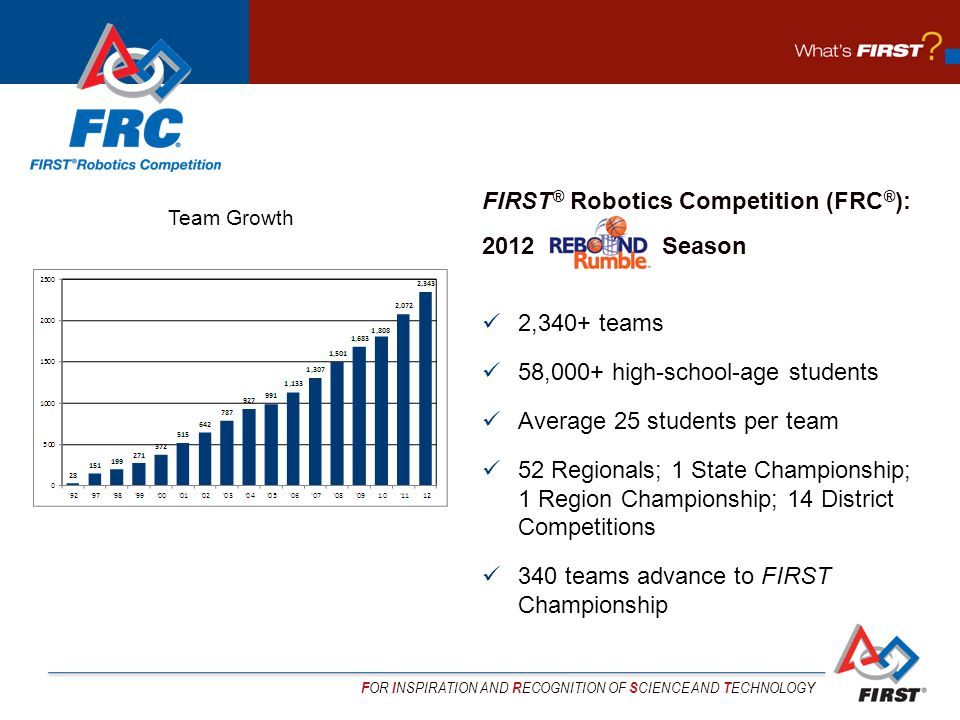 F OR I NSPIRATION AND R ECOGNITION OF S CIENCE AND T ECHNOLOGY FIRST ® Robotics Competition (FRC ® ): 2012 Season 2,340+ teams 58,000+ high-school-age students Average 25 students per team 52 Regionals; 1 State Championship; 1 Region Championship; 14 District Competitions 340 teams advance to FIRST Championship Team Growth