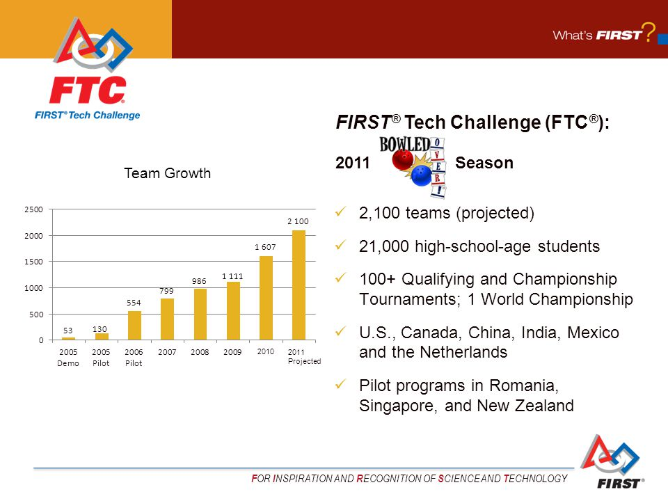 F OR I NSPIRATION AND R ECOGNITION OF S CIENCE AND T ECHNOLOGY 2,100 teams (projected) 21,000 high-school-age students 100+ Qualifying and Championshi