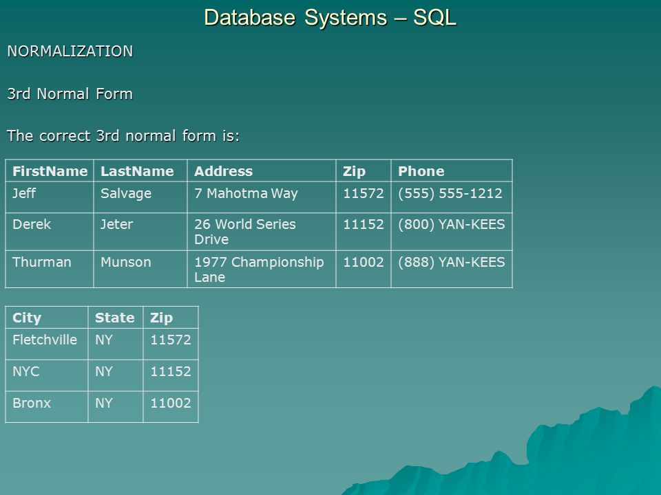 Database Systems – SQL NORMALIZATION 3rd Normal Form The correct 3rd normal form is: FirstNameLastNameAddressZipPhone JeffSalvage7 Mahotma Way11572(555) 555-1212 DerekJeter26 World Series Drive 11152(800) YAN-KEES ThurmanMunson1977 Championship Lane 11002(888) YAN-KEES CityStateZip FletchvilleNY11572 NYCNY11152 BronxNY11002