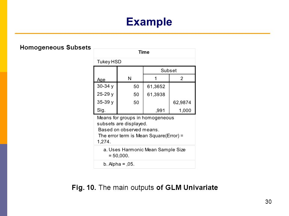 30 Example Homogeneous Subsets Fig. 10. The main outputs of GLM Univariate