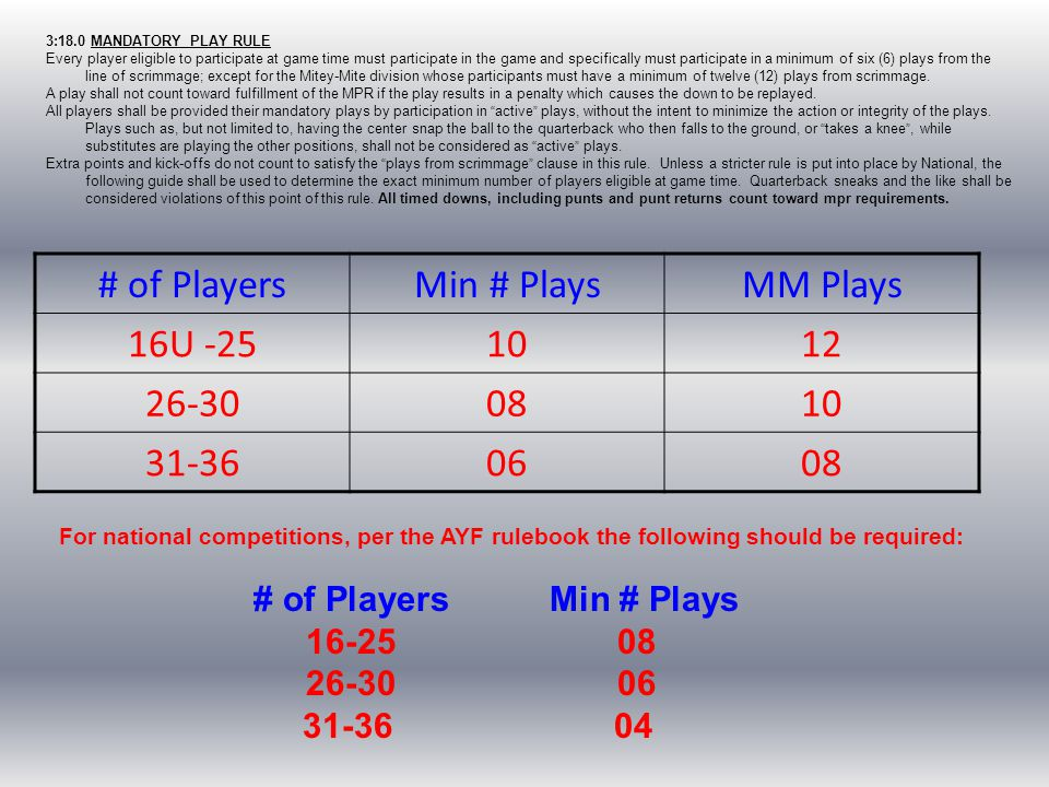 3:18.0 MANDATORY PLAY RULE Every player eligible to participate at game time must participate in the game and specifically must participate in a minim