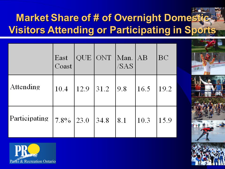 Market Share of # of Overnight Domestic Visitors Attending or Participating in Sports