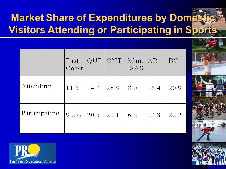 Direct Expenditure Vs.