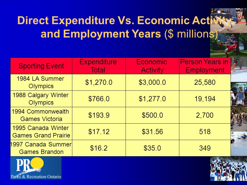 Economic Impact of Olympics Sydney 1.6 million new tourists $2.7 billion generated in new tourism related to Olympic exposure