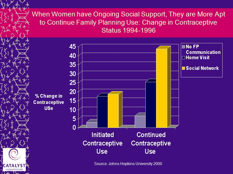 When Women have Ongoing Social Support, They are More Apt to Continue Family Planning Use: Change in Contraceptive Status 1994-1996 Source: Johns Hopkins University 2000