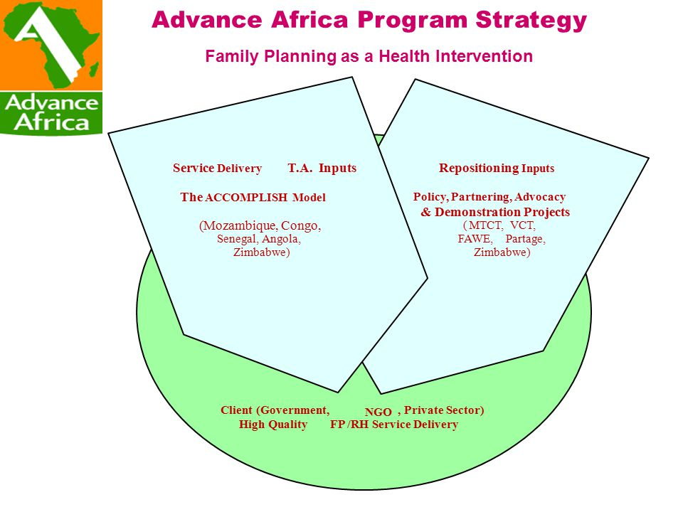 Advance Africa Program Strategy Family Planning as a Health Intervention Client (Government, NGO, Private Sector) High QualityFP/RH Service Delivery Repositioning Inputs Policy, Partnering, Advocacy & Demonstration Projects (MTCT,VCT, FAWE,Partage, Zimbabwe) Service Delivery T.A.