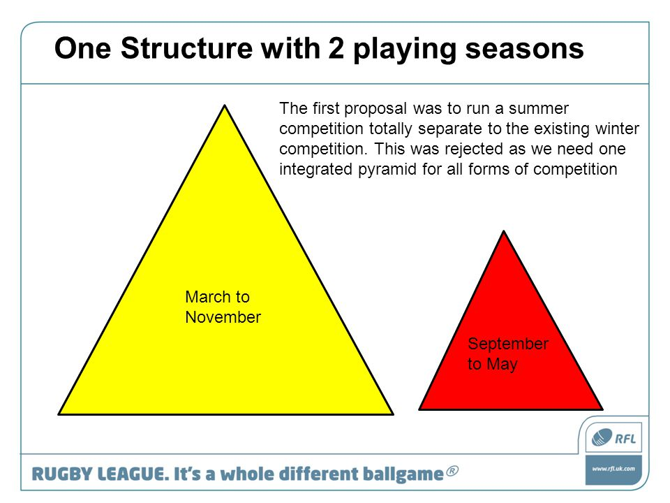 March to November September to May One Structure with 2 playing seasons The first proposal was to run a summer competition totally separate to the existing winter competition.