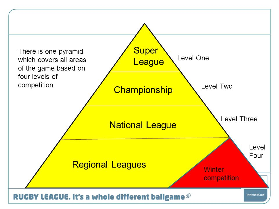 Super League Championship National League Regional Leagues Winter competition There is one pyramid which covers all areas of the game based on four levels of competition.