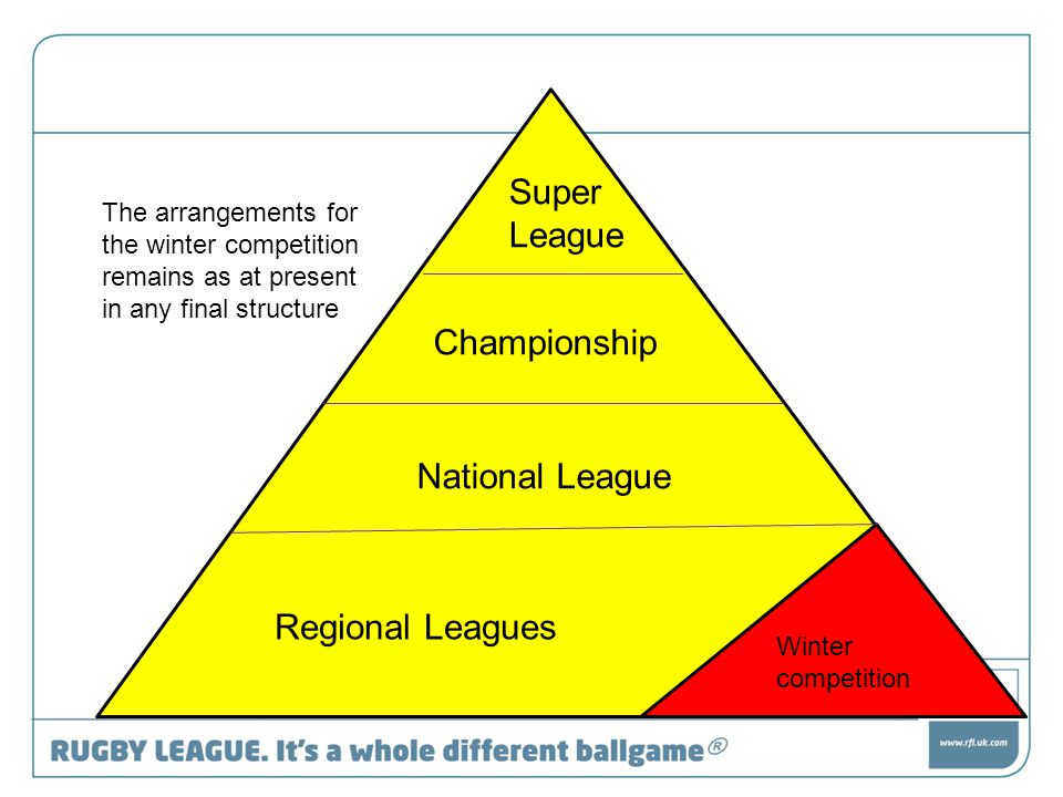 Super League Championship National League Regional Leagues Winter competition The arrangements for the winter competition remains as at present in any final structure