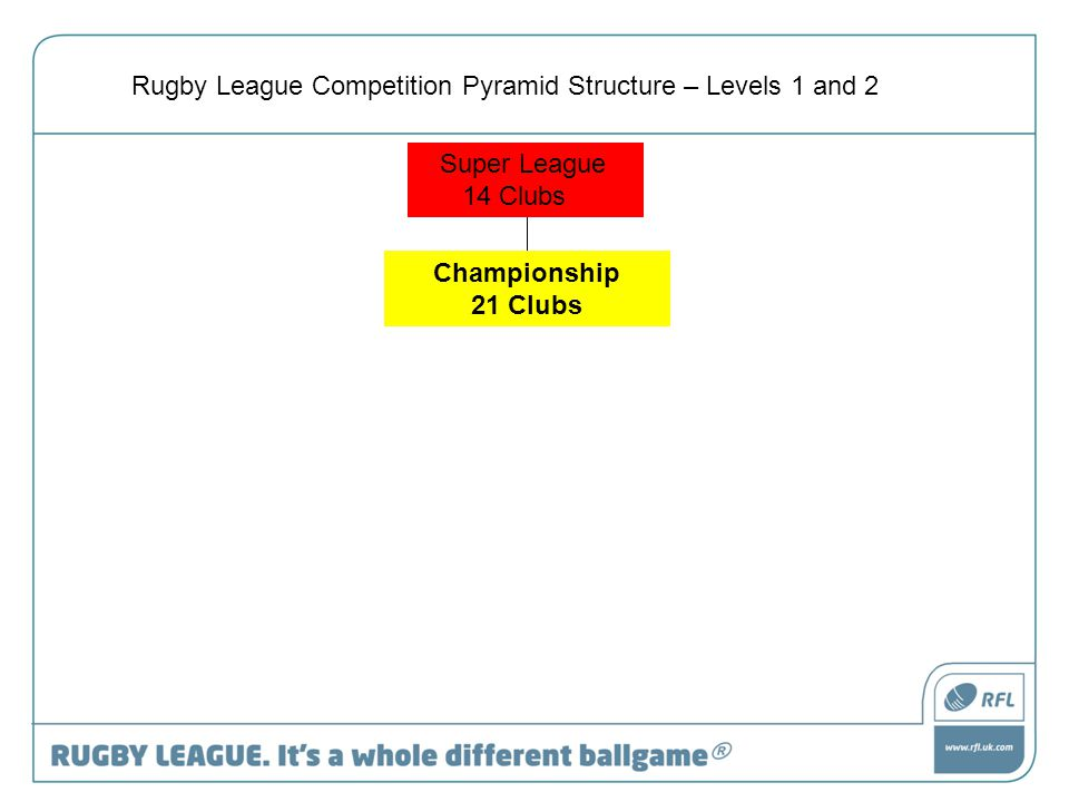 Super League 14 Clubs Rugby League Competition Pyramid Structure – Levels 1 and 2 Championship 21 Clubs