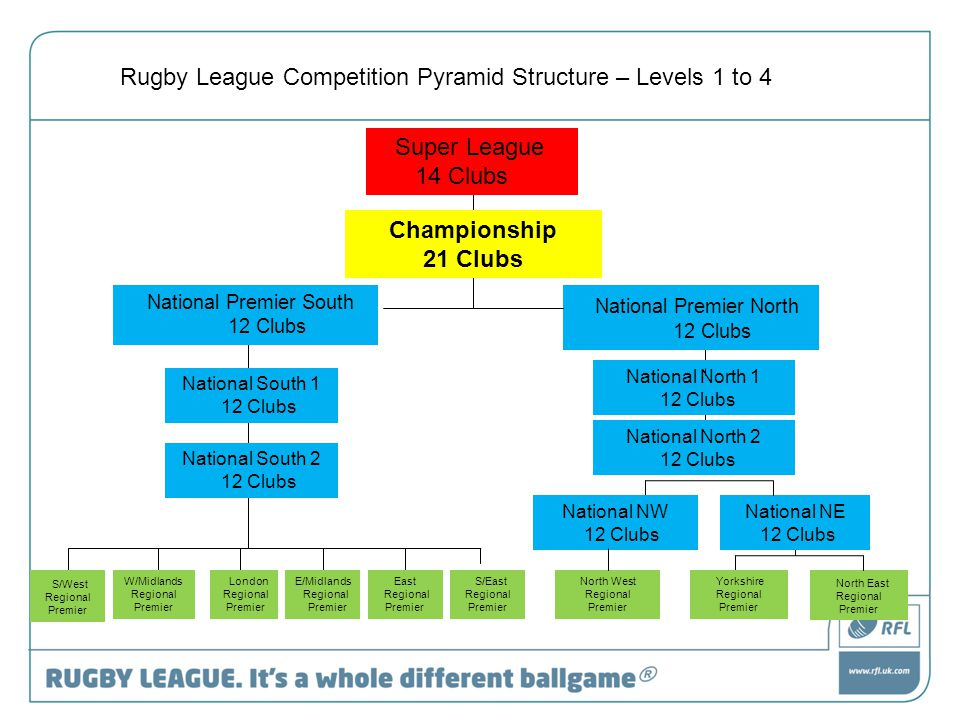 Super League 14 Clubs National Premier North 12 Clubs National North 1 12 Clubs Rugby League Competition Pyramid Structure – Levels 1 to 4 National Premier South 12 Clubs National South 1 12 Clubs National NW 12 Clubs National NE 12 Clubs National South 2 12 Clubs Yorkshire Regional Premier North West Regional Premier North East Regional Premier S/West Regional Premier W/Midlands Regional Premier London Regional Premier East Regional Premier E/Midlands Regional Premier S/East Regional Premier Championship 21 Clubs National North 2 12 Clubs