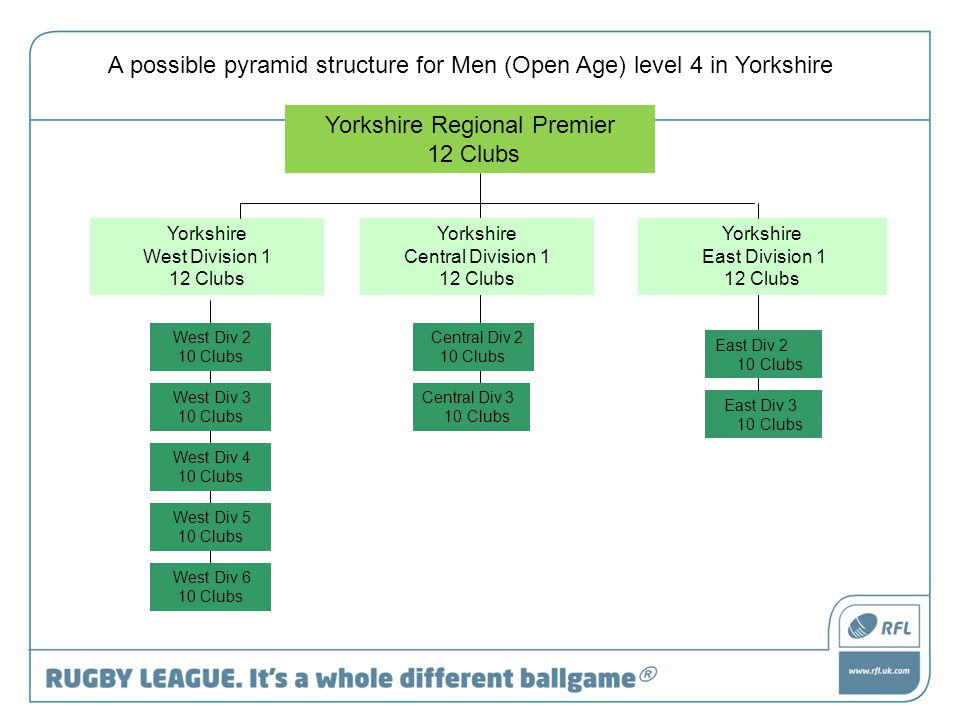 Yorkshire Regional Premier 12 Clubs Yorkshire West Division 1 12 Clubs East Div 3 10 Clubs A possible pyramid structure for Men (Open Age) level 4 in