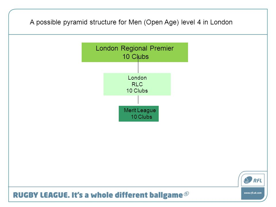 London Regional Premier 10 Clubs A possible pyramid structure for Men (Open Age) level 4 in London London RLC 10 Clubs Merit League 10 Clubs
