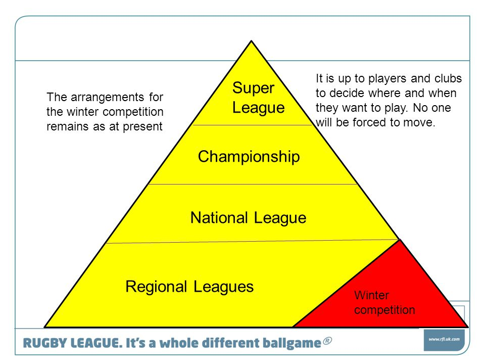 Super League Championship National League Regional Leagues Winter competition The arrangements for the winter competition remains as at present It is up to players and clubs to decide where and when they want to play.