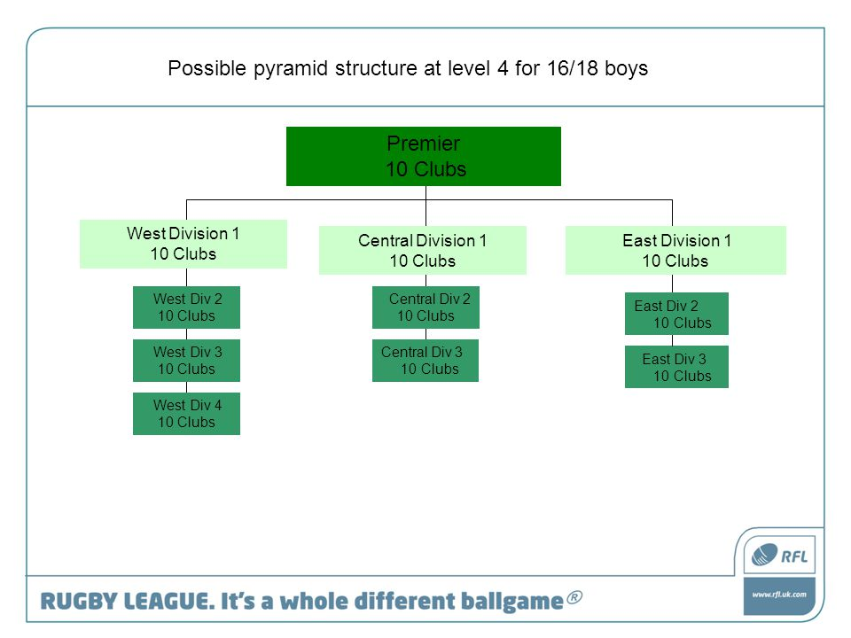10 Clubs West Division 1 10 Clubs East Div 3 10 Clubs Possible pyramid structure at level 4 for 16/18 boys Central Division 1 10 Clubs East Division 1 10 Clubs East Div 2 10 Clubs Central Div 3 10 Clubs Central Div 2 10 Clubs West Div 2 10 Clubs West Div 3 10 Clubs West Div 4 10 Clubs