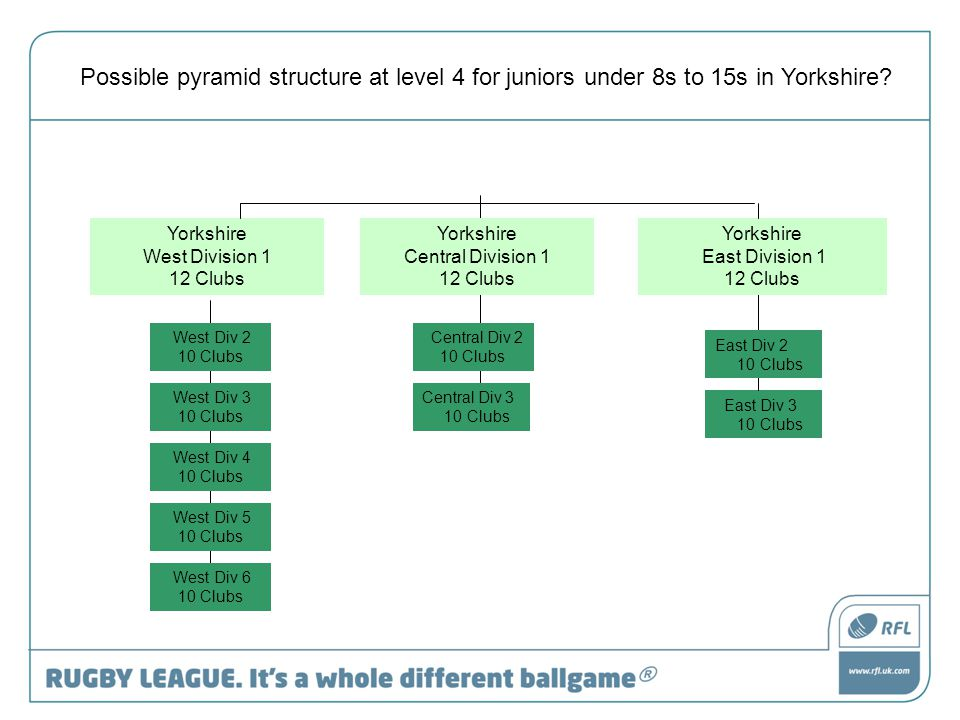 Yorkshire West Division 1 12 Clubs East Div 3 10 Clubs Possible pyramid structure at level 4 for juniors under 8s to 15s in Yorkshire.
