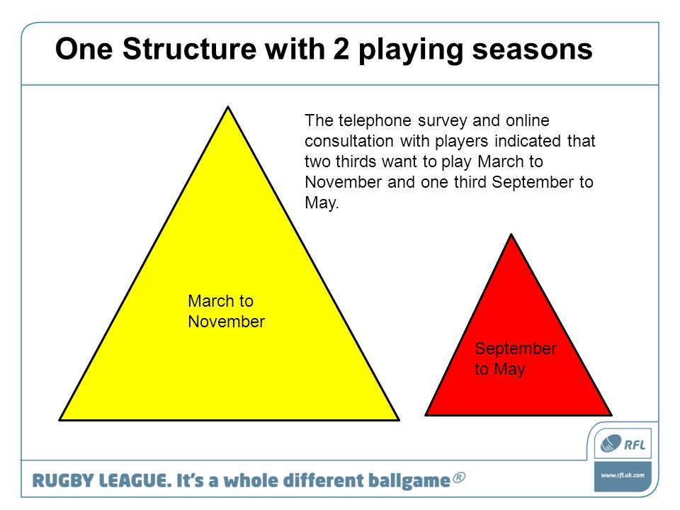 March to November September to May One Structure with 2 playing seasons The telephone survey and online consultation with players indicated that two thirds want to play March to November and one third September to May.