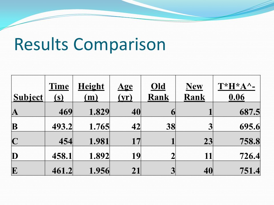 Results Comparison Subject Time (s) Height (m) Age (yr) Old Rank New Rank T*H*A^- 0.06 A4691.8294061687.5 B493.21.76542383695.6 C4541.98117123758.8 D4