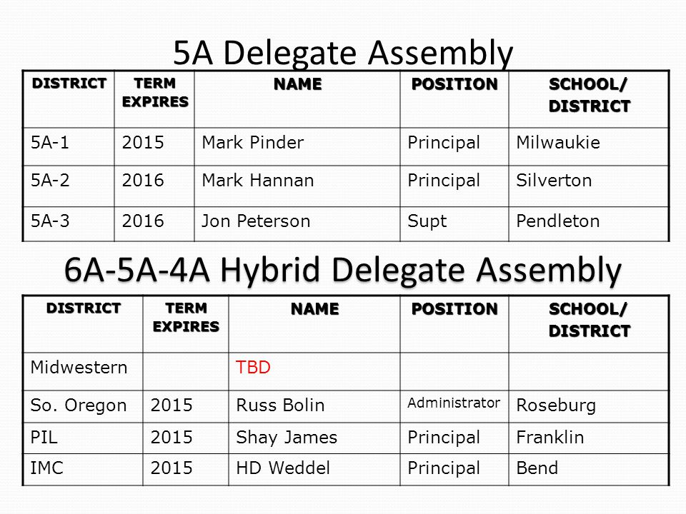 5A Delegate Assembly DISTRICTTERMEXPIRESNAMEPOSITIONSCHOOL/DISTRICT 5A-12015Mark PinderPrincipalMilwaukie 5A-22016Mark HannanPrincipalSilverton 5A-32016Jon PetersonSuptPendleton DISTRICTTERMEXPIRESNAMEPOSITIONSCHOOL/DISTRICT MidwesternTBD So.