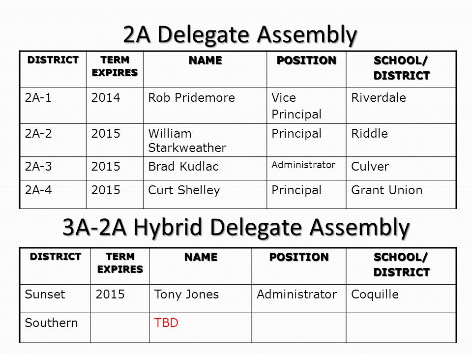 2A Delegate Assembly DISTRICTTERMEXPIRESNAMEPOSITIONSCHOOL/DISTRICT 2A-12014Rob PridemoreVice Principal Riverdale 2A-22015William Starkweather PrincipalRiddle 2A-32015Brad Kudlac Administrator Culver 2A-42015Curt ShelleyPrincipalGrant Union DISTRICTTERMEXPIRESNAMEPOSITIONSCHOOL/DISTRICT Sunset2015Tony JonesAdministratorCoquille SouthernTBD 3A-2A Hybrid Delegate Assembly