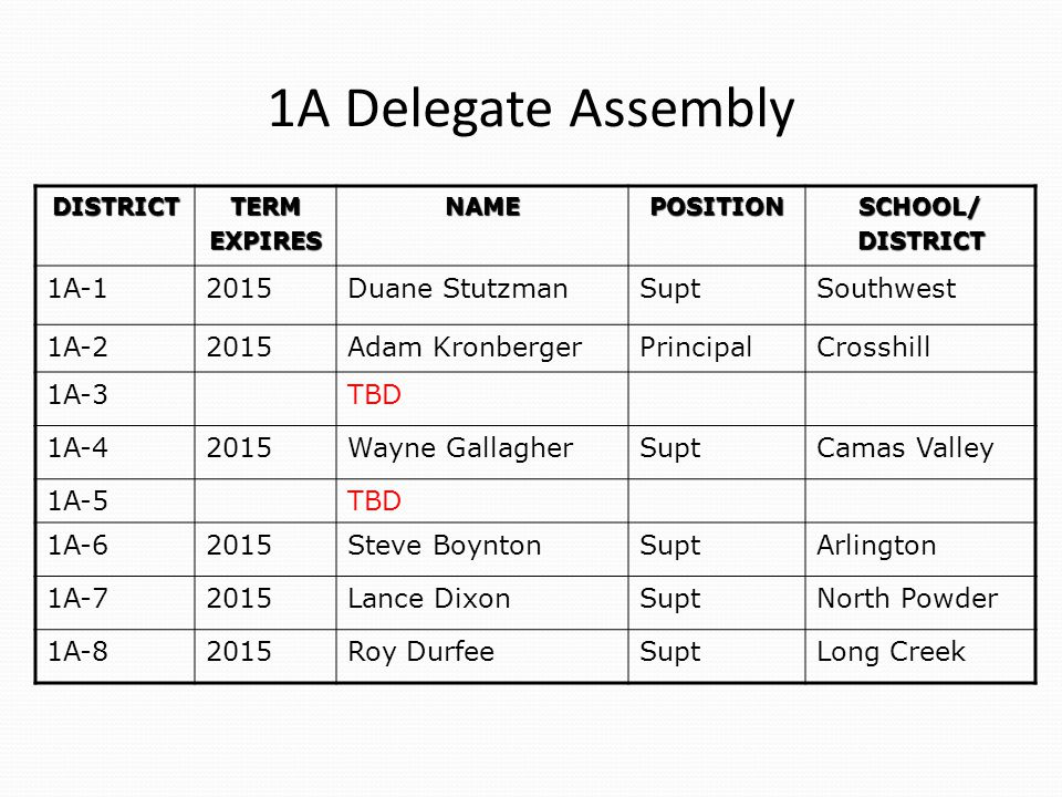 1A Delegate Assembly DISTRICTTERMEXPIRESNAMEPOSITIONSCHOOL/DISTRICT 1A-12015Duane StutzmanSuptSouthwest 1A-22015Adam KronbergerPrincipalCrosshill 1A-3TBD 1A-42015Wayne GallagherSuptCamas Valley 1A-5TBD 1A-62015Steve BoyntonSuptArlington 1A-72015Lance DixonSuptNorth Powder 1A-82015Roy DurfeeSuptLong Creek